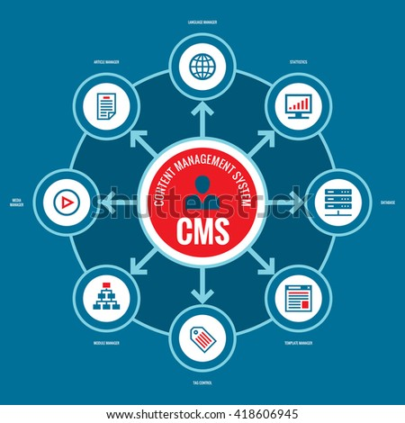 CMS - Content Management System. Business infographic concept vector layout with icons.  - stock vector