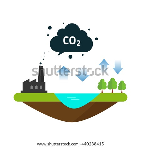 CO2 natural emissions carbon balance cycle between ocean source, plant factory productions and forest. Concept of environmental problem, dioxide pollution issue, climate change vector illustration - stock vector
