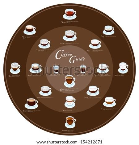 Coffee Guide, Nineteen Types of Coffee Menu on Round Retro Black ground   - stock vector