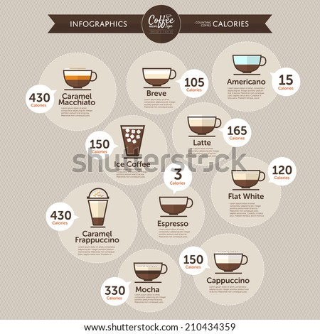 Types Of Coffee Calories