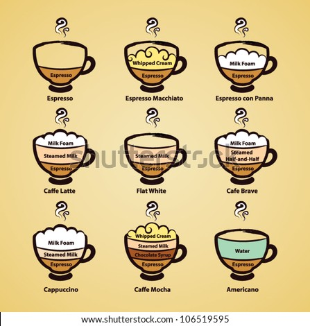 Coffee Types and Varieties - stock vector