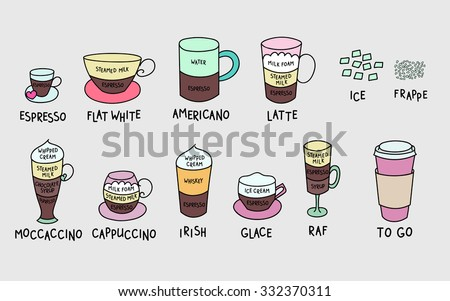 Coffee types colorful cute vector set. Hand drawn coffee types set for banner, poster, menu graphic design for coffee shops. Super cute coffee cups. Espresso cappuccino americano irish glace raf mocca - stock vector