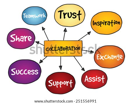 Collaboration mind map, business concept - stock vector