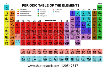 Color periodic table elements stock vector royalty free 120549517 color periodic table of the elements urtaz Gallery