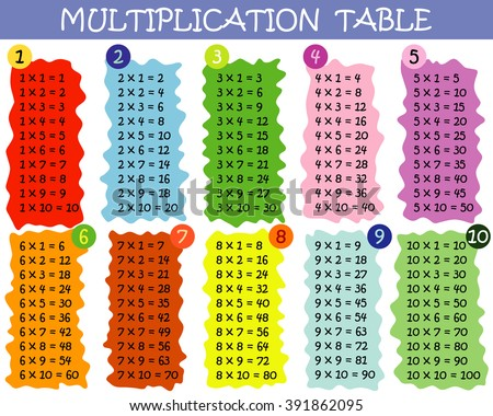 Colorful multiplication table with round edges between 1 to 10 as educational material for primary school level students - Eps 10 vector and illustration - stock vector