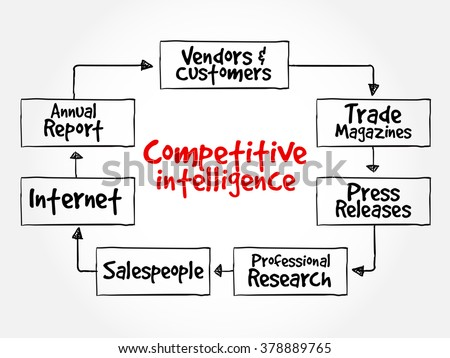 Competitive Intelligence Sources mind map flowchart business concept for presentations and reports