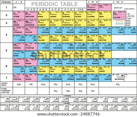 Complete periodic table elements atomic number stock for Periodic table english