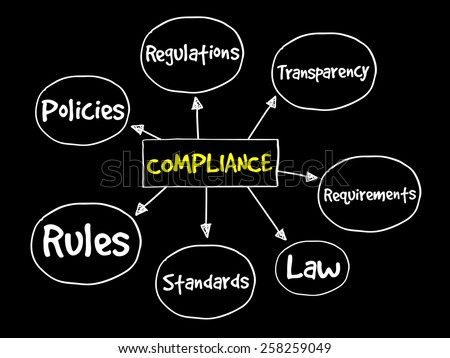 Compliance mind map, business concept - stock vector