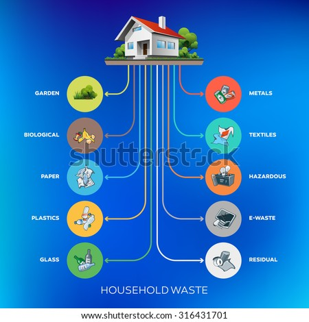 Composition of household waste categories infographic with organic, paper, plastic, glass, metal, e-waste, textile, hazardous and mixed waste on blue gradient background.  - stock vector
