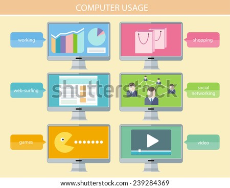 Computer usage to communicate using a wide range of social media email, social network, instant messaging, news, photos videos music shopping web surfing, games, finances and more in flat design style - stock vector