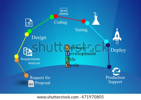 Concept of Software development life cycle