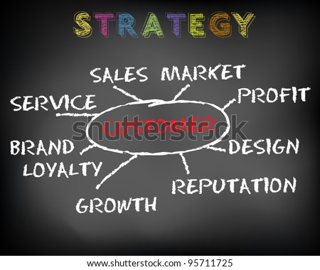 Conceptual business strategy on black chalkboard - focus on client customer - vector illustration - stock vector