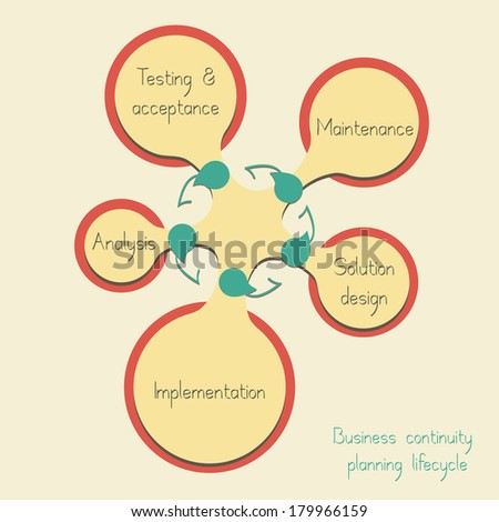Conceptual diagram: Business continuity planning lifecycle - stock vector