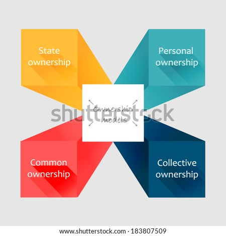 Conceptual flat style diagram. Ownership models - stock vector