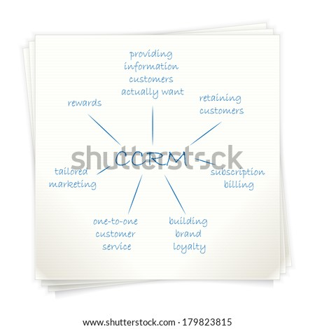Conceptual hand drawn diagram on piece of paper. Customer-centric relationship management (CCRM). - stock vector