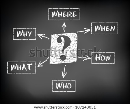 Conceptual hand drawn today's questions on black chalkboard. Where what when why who and how Question mark. Vector Illustration. - stock vector