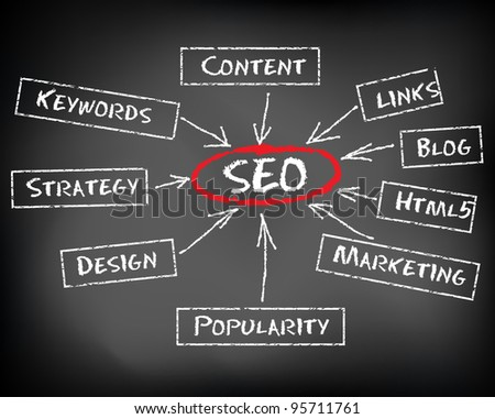 Conceptual SEO acronym on black chalkboard (Search Engine Optimization) - vector illustration