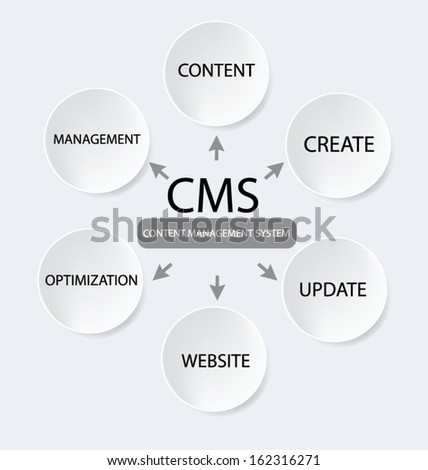 content management system concept - stock vector
