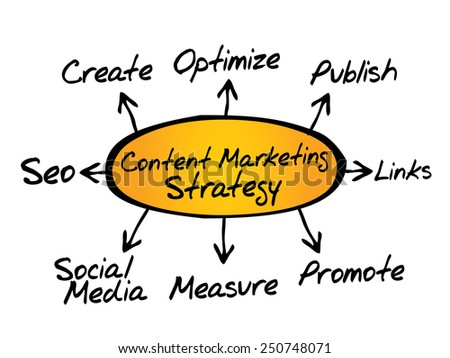 Content Marketing strategy, business concept - stock vector