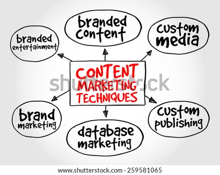 Content marketing techniques mind map business concept - stock vector