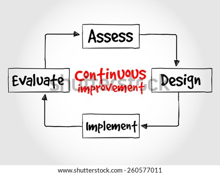 Continuous improvement process cycle, business concept  - stock vector