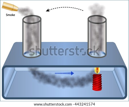 Convection Gases Stock Vector 443241574