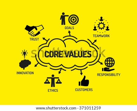 Core Values. Chart with keywords and icons on yellow background - stock vector