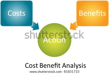 Cost Benefit Analysis Business Diagram Management Stock