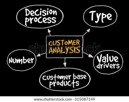 Customer analysis mind map, business concept - stock vector