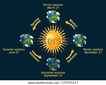sun solstice and seasons Learn about the start dates for each of the four seasons in the on the june solstice the sun is directly an overview of solstices and equinoxes.