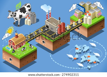 Dairy products stages of milk processing 3d web isometric infographic concept vector from factory production to consumer table. Production and supply chain food industry. - stock vector