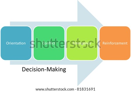 Decision making business diagram management strategy concept chart  editable, vector  illustration - stock vector