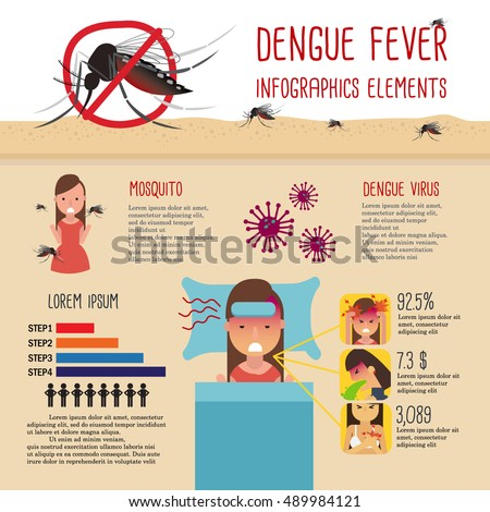 dengue fever essay in english Advertisement every year, 50-100 million people are infected with the dengue  fever virus, which is transmitted to humans through the bites of.