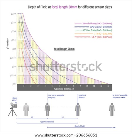 Depth of Field and hyperfocal distance at focal length 28mm for different sensor sizes - stock vector