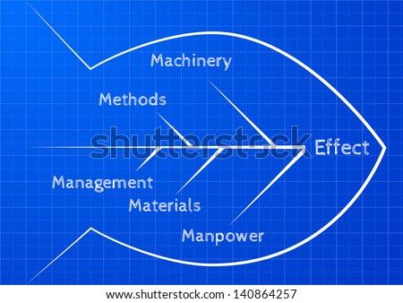 Detailed illustration ishikawa fishbone diagram on stock vector hd detailed illustration of an ishikawa fishbone diagram on blueprint pattern eps10 malvernweather Image collections