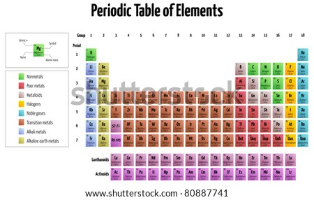 detailed illustration of the periodic table of elements - stock vector