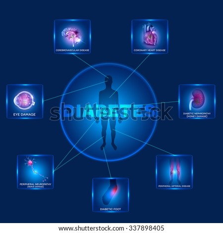 Diabetes affected organs. Diabetes affects nerves, kidneys, eyes, vessels, brain, heart and skin. Human silhouette in the round shape and affected organs - stock vector