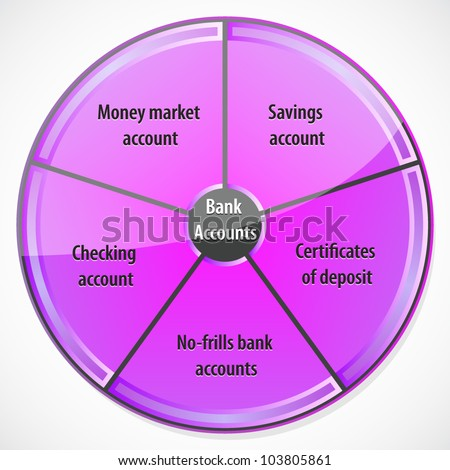 types of bank accounts Whether you are opening your first bank account or have managed a checking account for years, it helps to know the different types of banking services available this ensures you get the most out of your current financial institution.