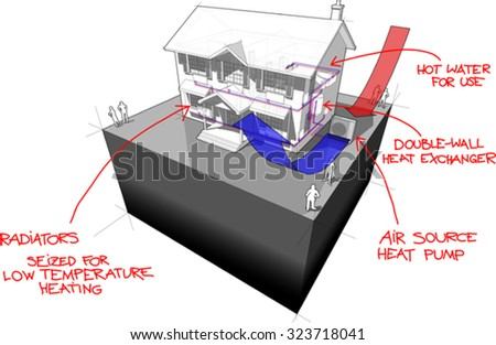 diagram of a classic colonial house with air-source heat pump as source of energy for heating and red hand drawn technology definitions over it - stock vector