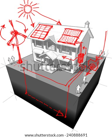 diagram of a classic colonial house with hand drawn sketches of green energy/alternative energy/renewable energy technologies - stock vector