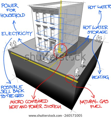 diagram of a typical american brownstone townhouse  with gas powered with micro combined heat and power generator with hand drawn notes - stock vector