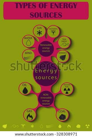 Diagram of types of energy resources - stock vector