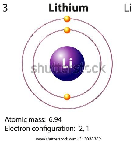 Diagram representation of the element lithium illustration - stock vector