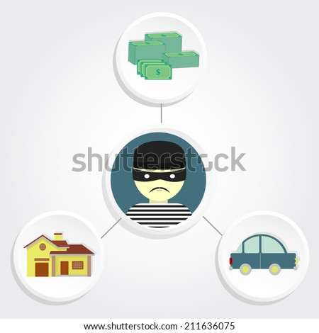 Diagram representing thefts of car, money and assault the house with a thief in the center. Thief stealing belongings - stock vector