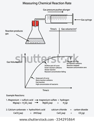 Diagram showing chemical reaction rate graph em vetor stock diagram showing chemical reaction rate graph ccuart Images