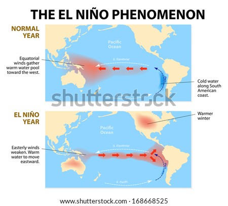 diagram shows the El Nino phenomenon. El Niño is a disruption of the ocean and atmosphere system in the Pacific ocean having important consequences for weather around the globe. - stock vector