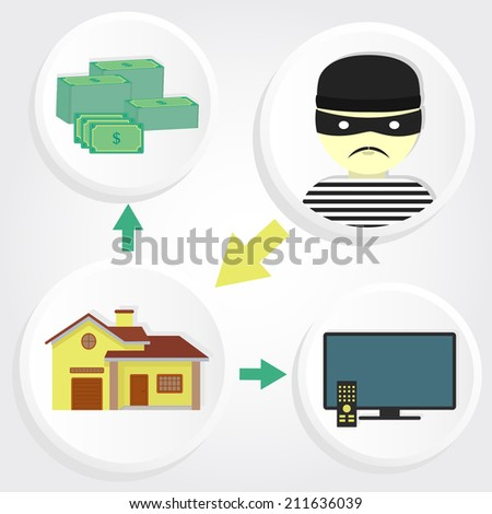Diagram with four circular icons showing a thief stealing a house and property assets. Scheme robbery house - stock vector