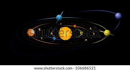Diagrammatic view of the solar system, planets not to scale