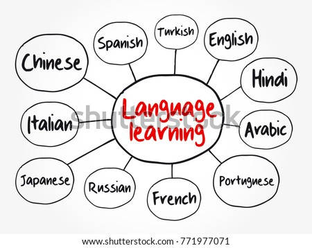 Different language learning mind map flowchart stock photo photo different language learning mind map flowchart education business concept for presentations and reports ccuart Images