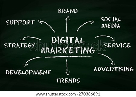 Digital marketing concept with business on a chalkboard